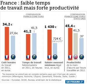 Temps de travail et productivité en France