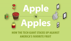 apple-vs-apples 1
