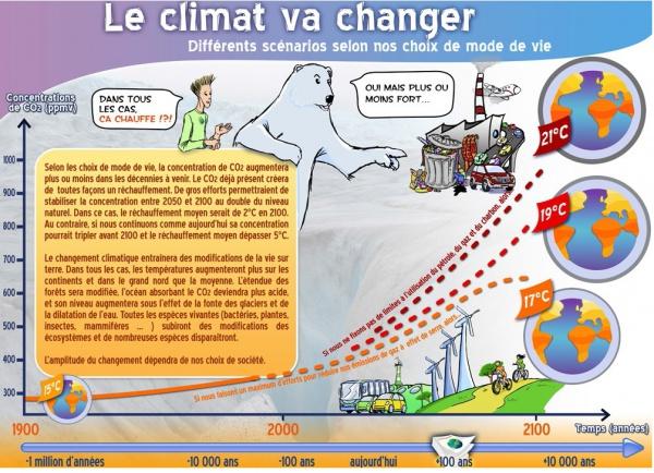 le climat va changer