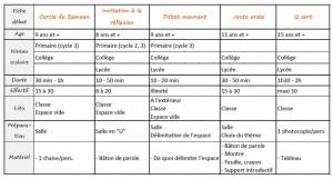 Methodologie_debats
