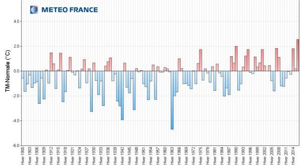 graphique hivers 1900-2016