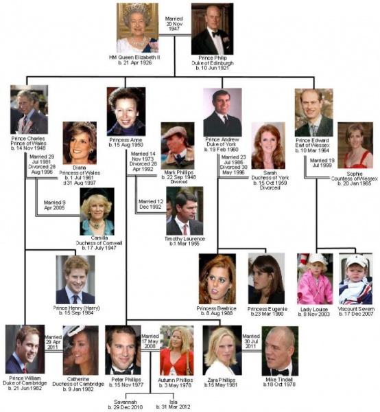 royal family tree the teacher 39 s blog. Black Bedroom Furniture Sets. Home Design Ideas