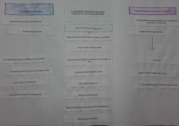 assp  u2013 eco gestion  u00ab lycee pierre doriole  u2013 la rochelle