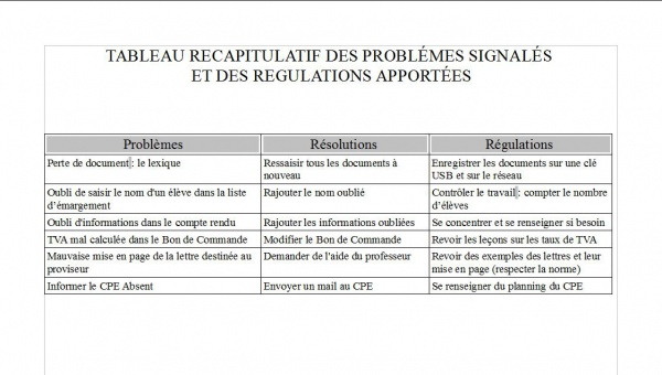 Problemes, Regulations