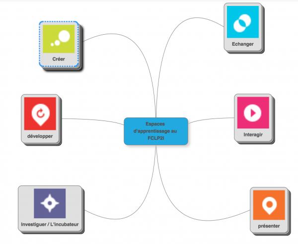 mindmup espace d'app
