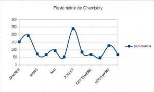 pluviometriechambery