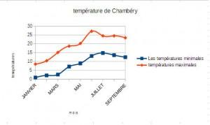temperature de CHAMBERY