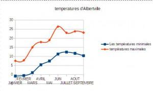 temperaturealbertville