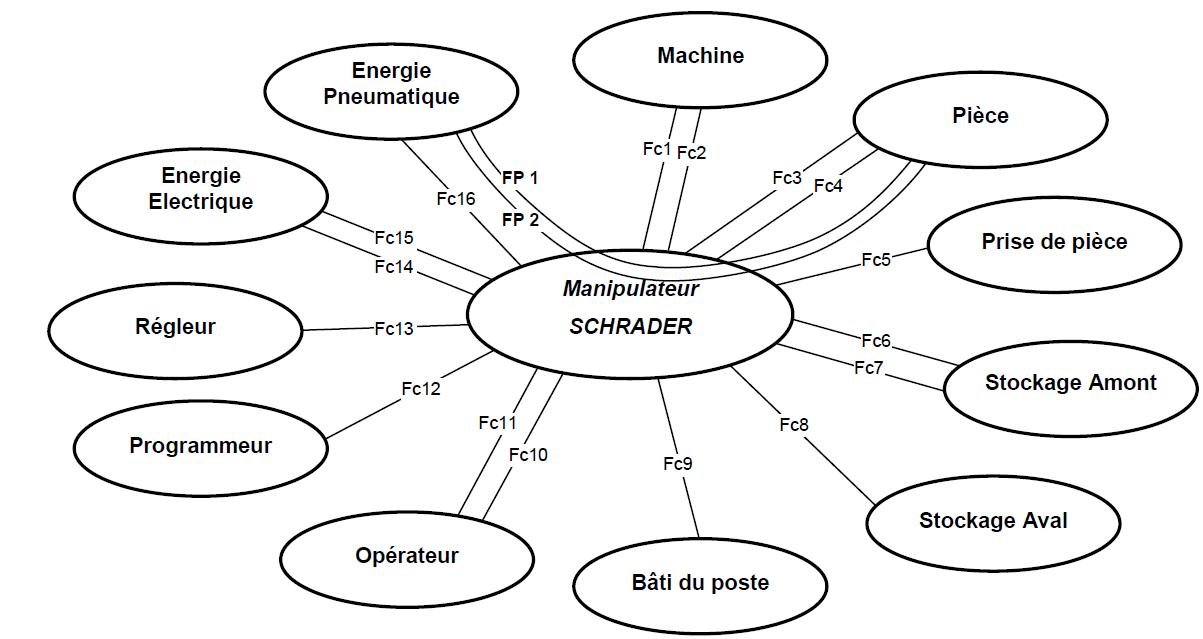 Diagramme pieuvre