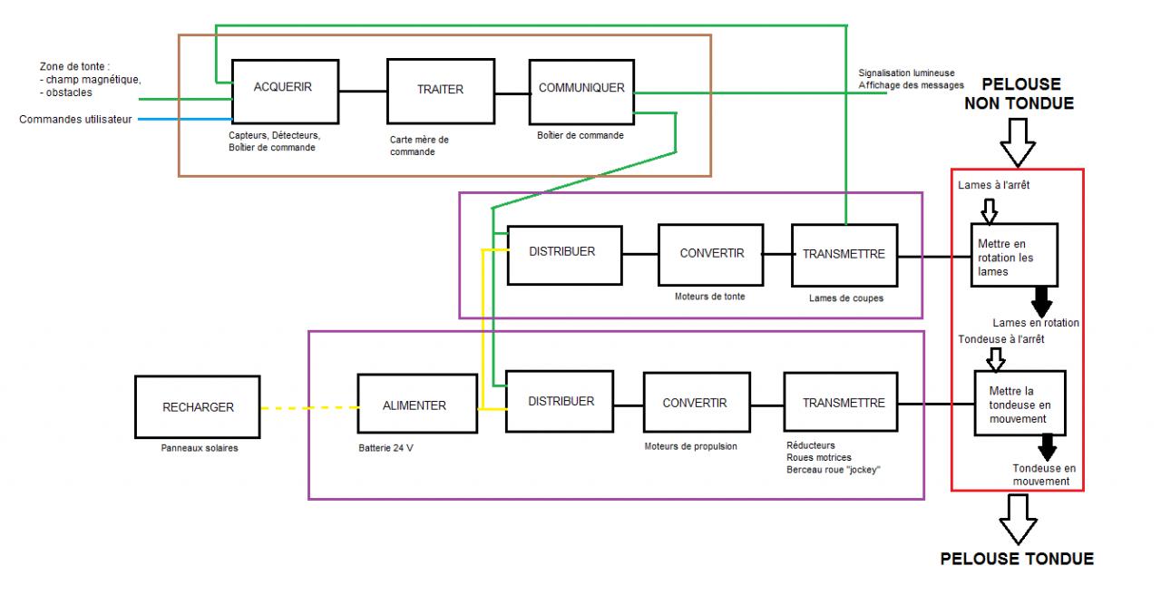 Gold chaine d 39 information d finition for Porte logique pneumatique
