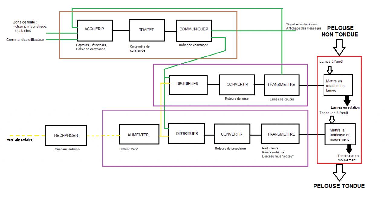 Chaîne d'information et chaîne d'énergie du robot coupe