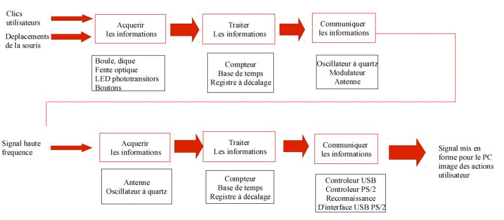 processus de la recherche dinformation essay Analyse du processus de conception et de gestion unité d'information et de l'évolution du budget alloué à la recherche agricole par coraf/wecard de.