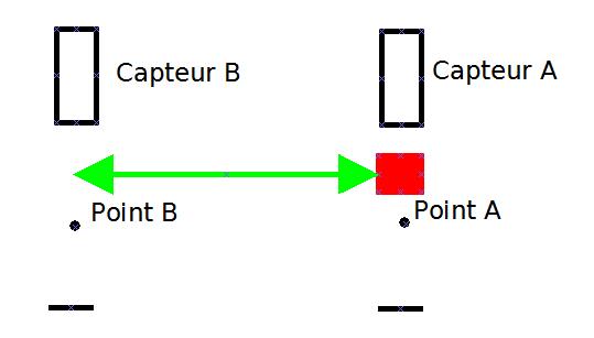 Représentation schématique du système.  La flèche représente le mouvement désiré. Source : Image LP2I