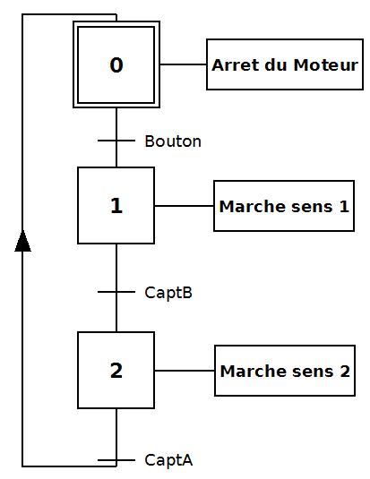 Grafcet répondant au cdg Source : Image LP2I