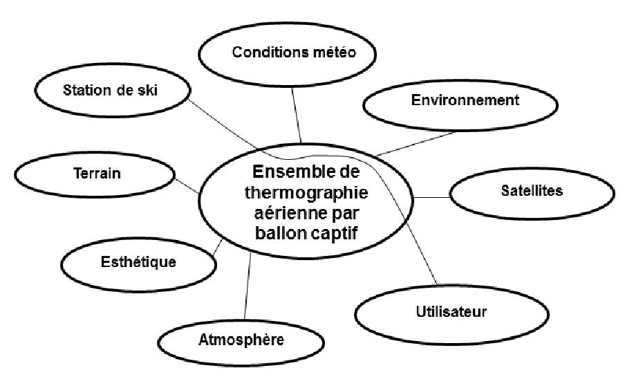 diagramme pieuvre d'un ballon captif à thermographie aérienne