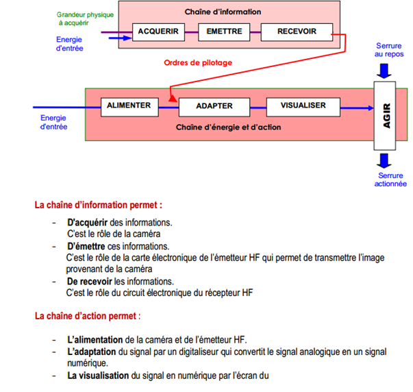 diagramme flux d'informations