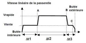 Schéma de l'évolution de la vitesse de la passerelle - Sujet bac S.I. 2008