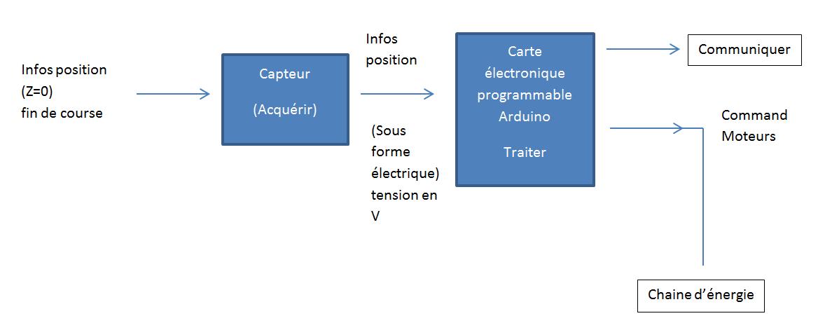 schema mesures impri