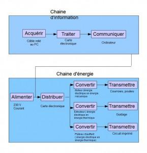 Chaineinfo-energie