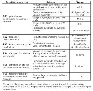 Cahier des charges de la Toyota Prius 2 Source: http://taaone-sti2d.fr
