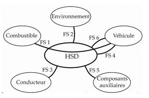 Diagramme pieuvre du système Prius 2 Source: http://taaone-sti2d.fr