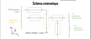Schema cinematique