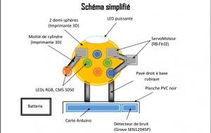 Schema robot