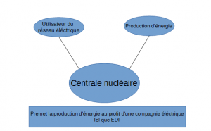 bete-a-corne-centrale-nucleaire