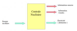 flux-centrale-nucelaire
