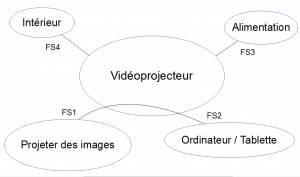 Diagramme pieuvre (Source : LP2I)