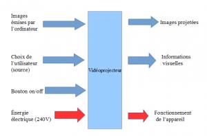 Sur ce schéma fonctionnel, on a représenté des flux d'informations (flèches bleues) et des flux d'énergie (flèches rouges).