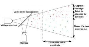 Système de vidéoprojection (Source : Onisep)