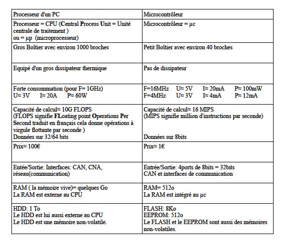 PDF Introduction aux microcontr leurs cours et formation gratuit