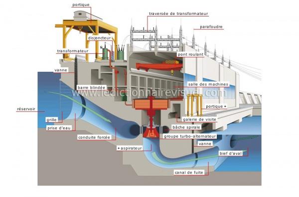 Extrêmement Energie hydraulique : centrale » Petit schéma du fonctionnement d  AJ47