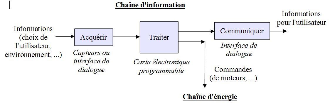 Chaine d'information 150615