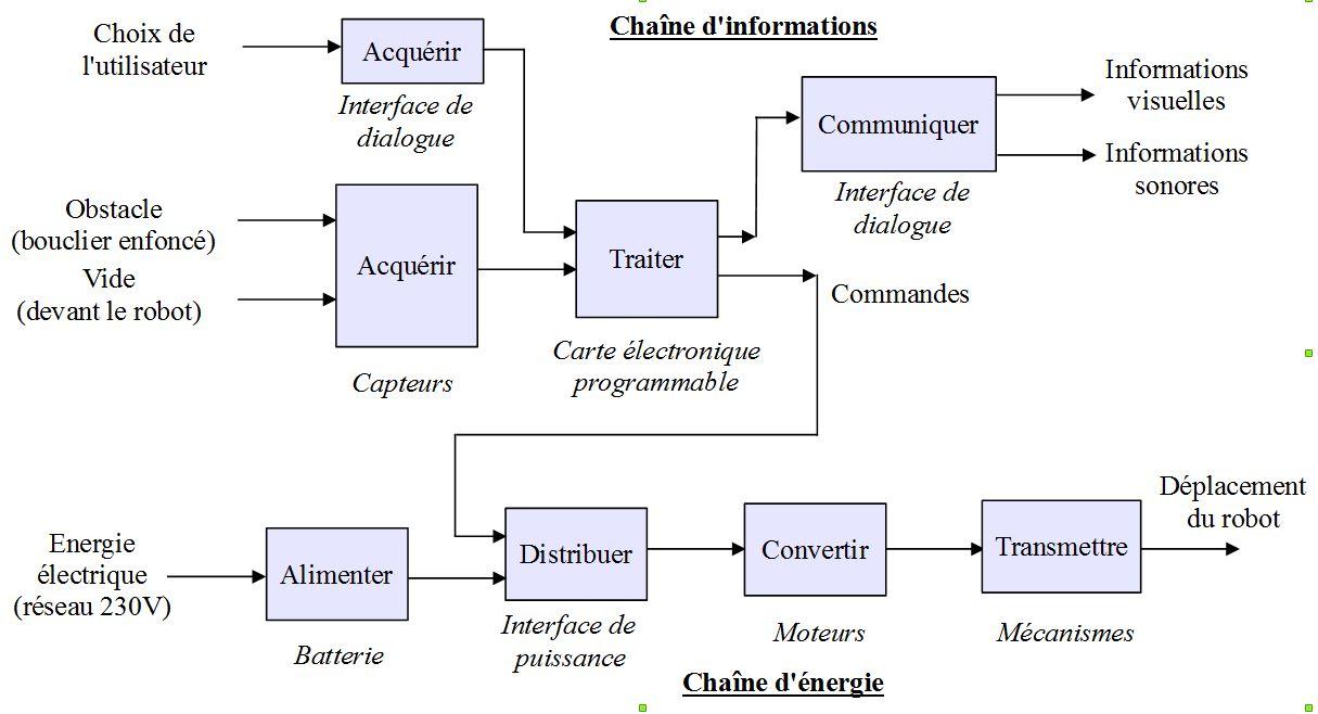 Technologie au collège Jean Macé   Le blog de l'enseignement